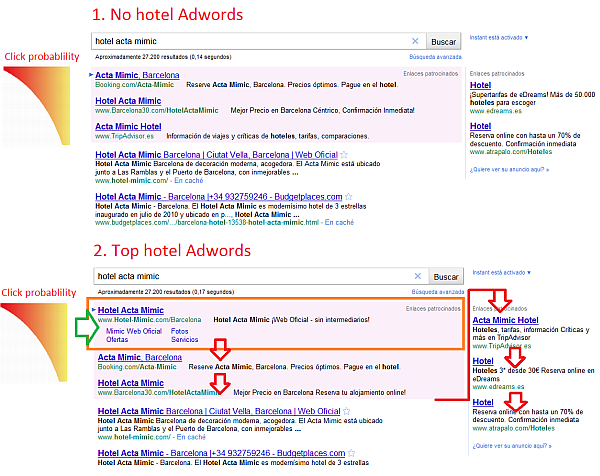 Adwords for hotels impact