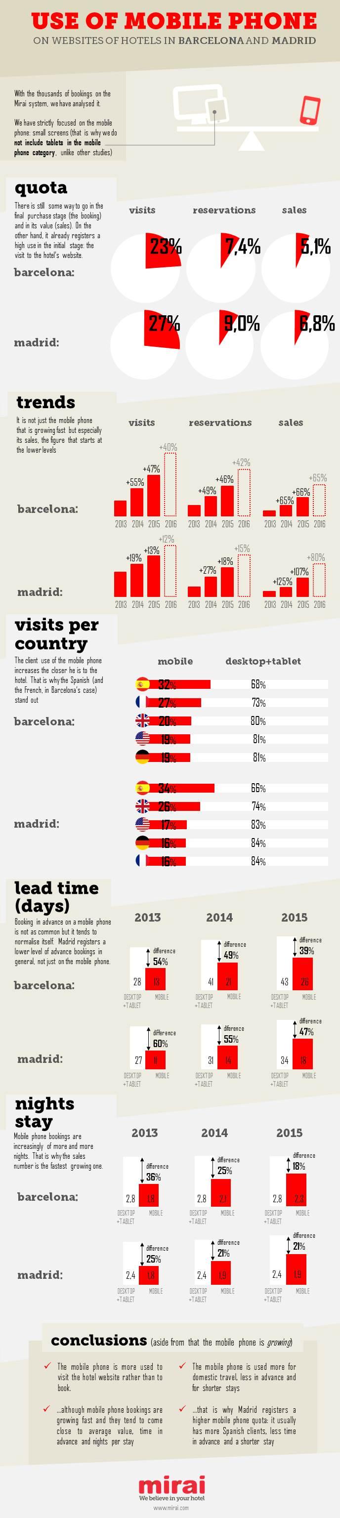 use of mobile hotel websites barcelona madrid