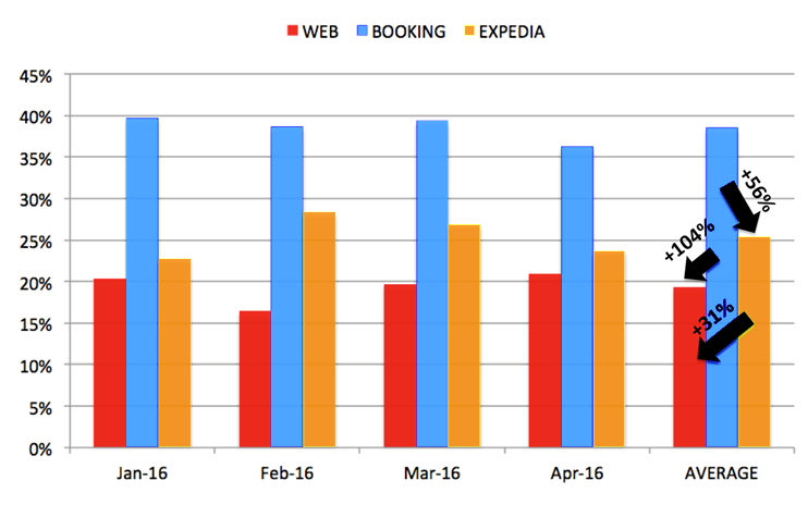 Booking.com, Expedia and official website cancellations