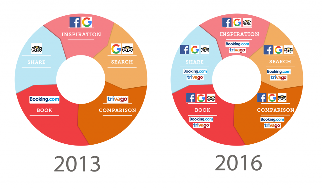 Hotel booking cycle: inspiration > search > comparison > booking > share
