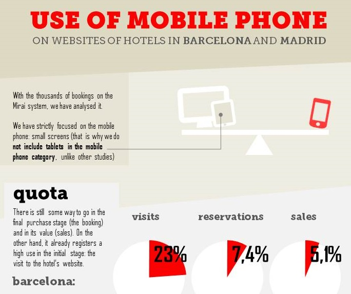 use-of-mobile-hotel-websites-barcelona-madrid