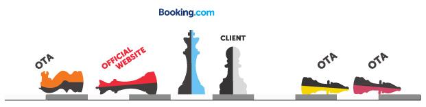 Power of booking.com