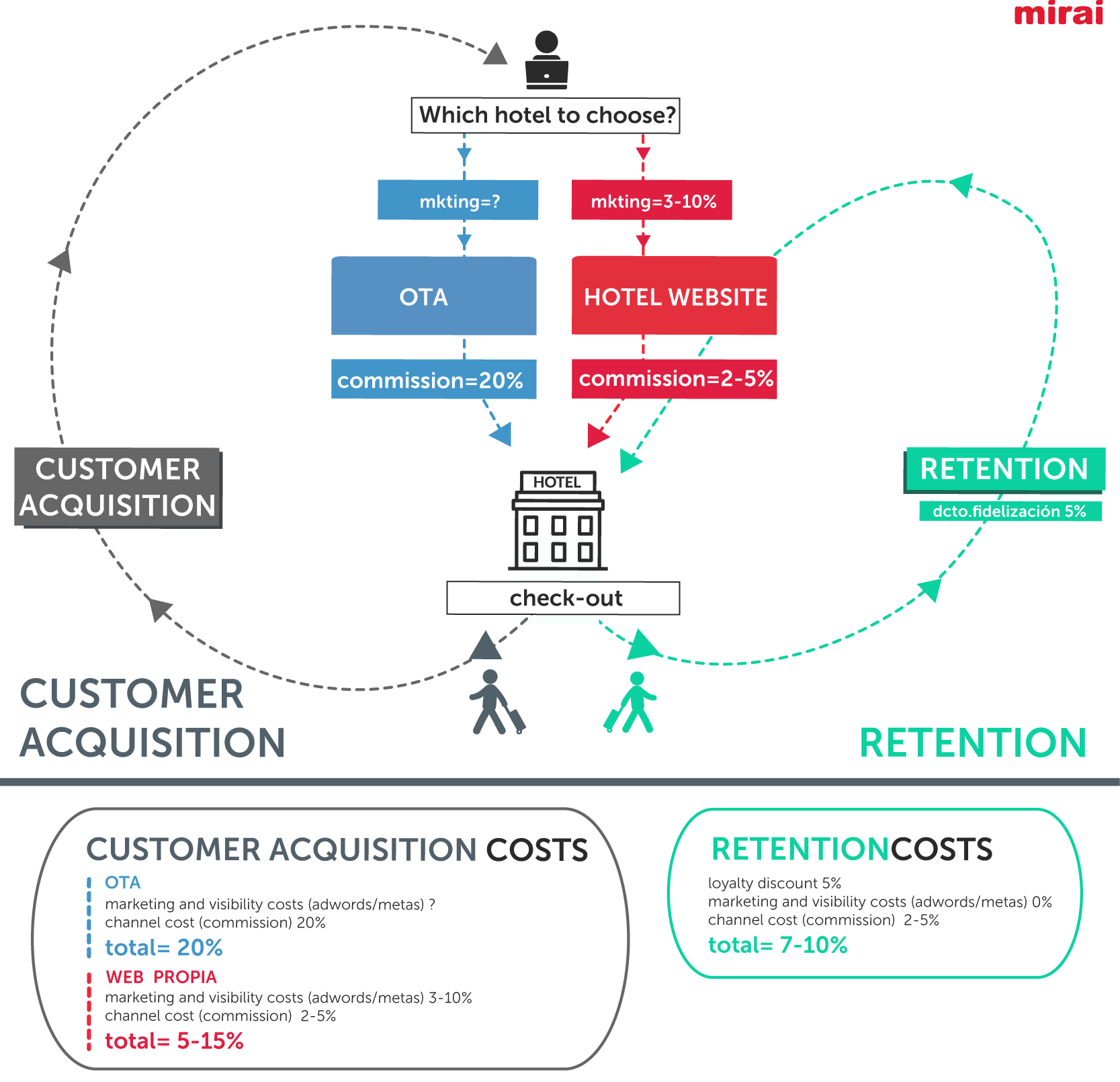 customer acquisition vs. retention