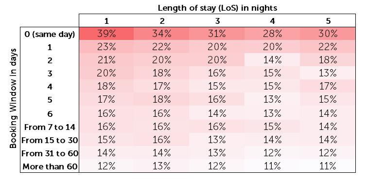 Booking window and length of stay