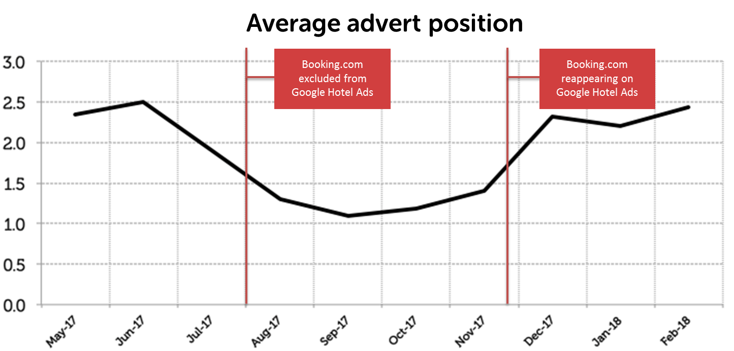 6. Average advert position
