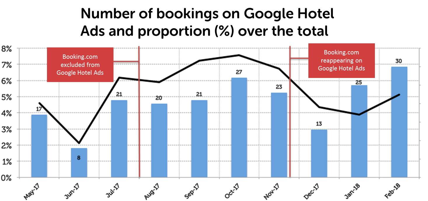 Number of bookings on Google Hotel Ads and proportion (%) over the total