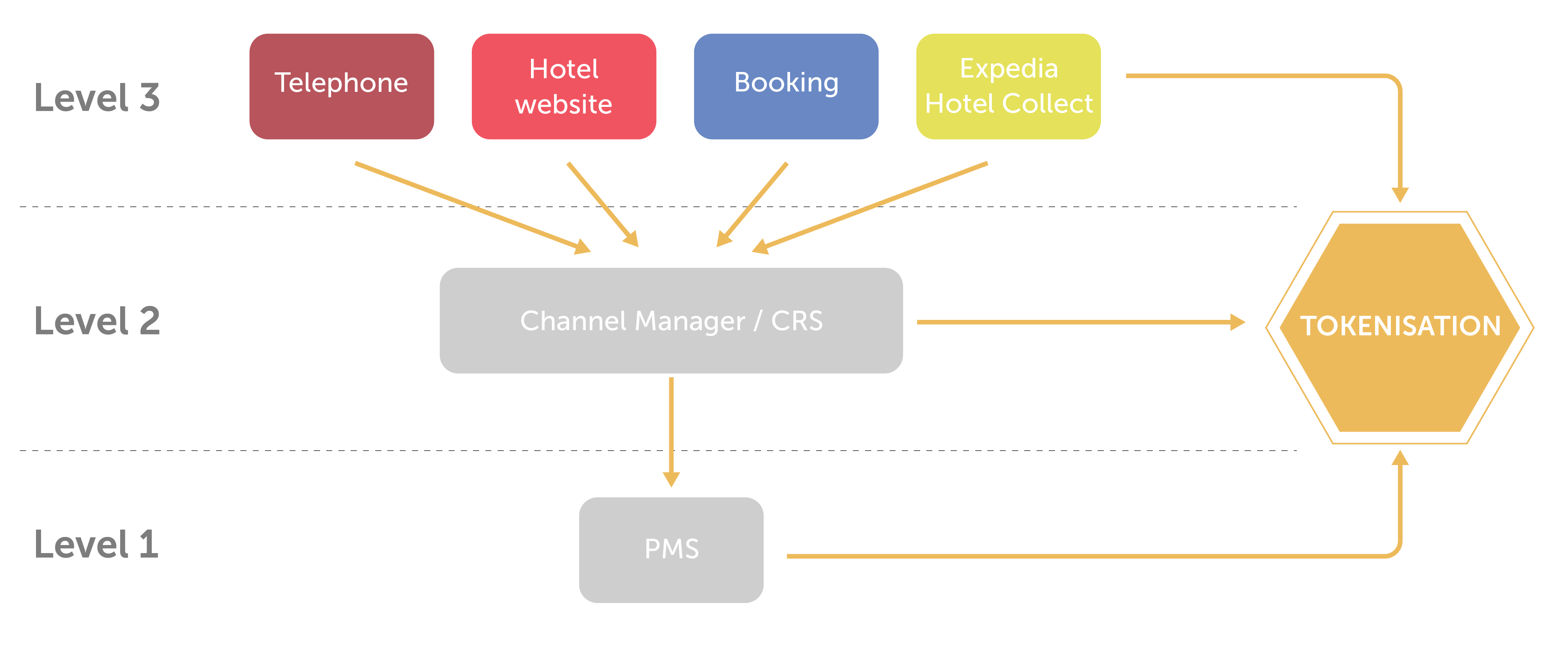 The Necessary Revolution In Hotel Payment Collection Operations