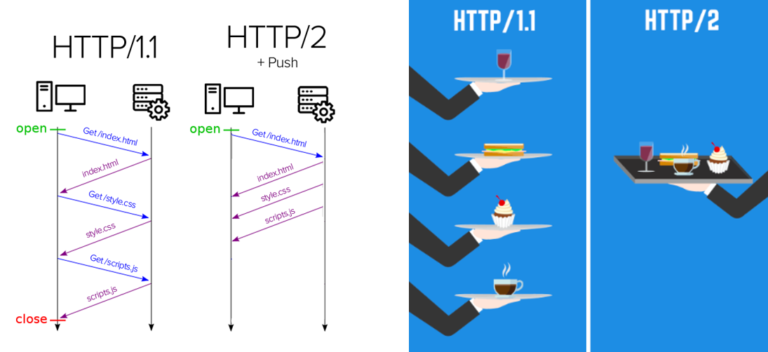 http vs https comparison images