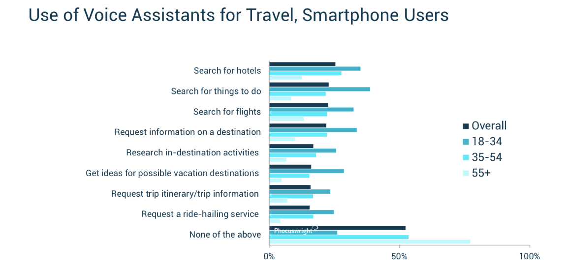Use of voice assistants for Travel