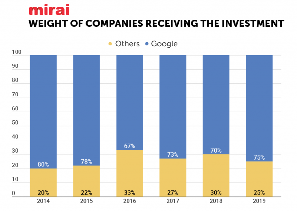 Weight of companies receiving investment in metasearch according to Mirai
