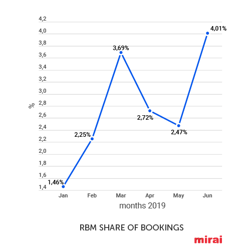 rbm share of bookings