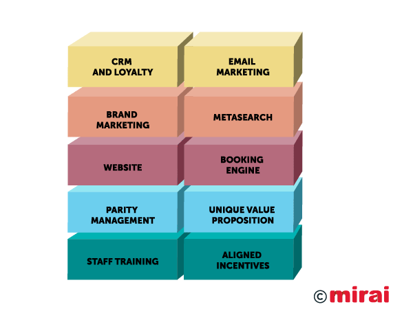 EN-The building blocks of direct sales Mirai
