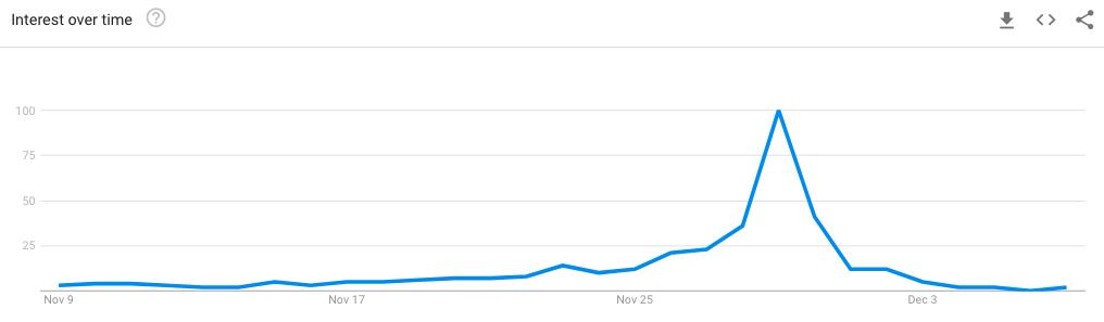 Google trends 2