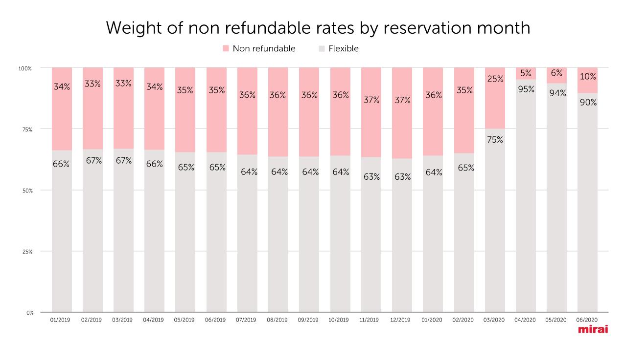 Peso-tarifas-no-reembolsables-por-fecha-de-reserva-EN